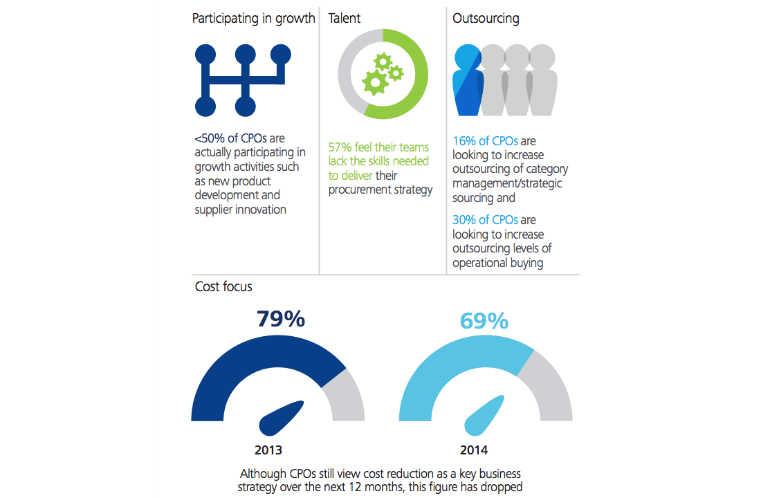 Results from Deloitte's 2014 Global CPO Survey