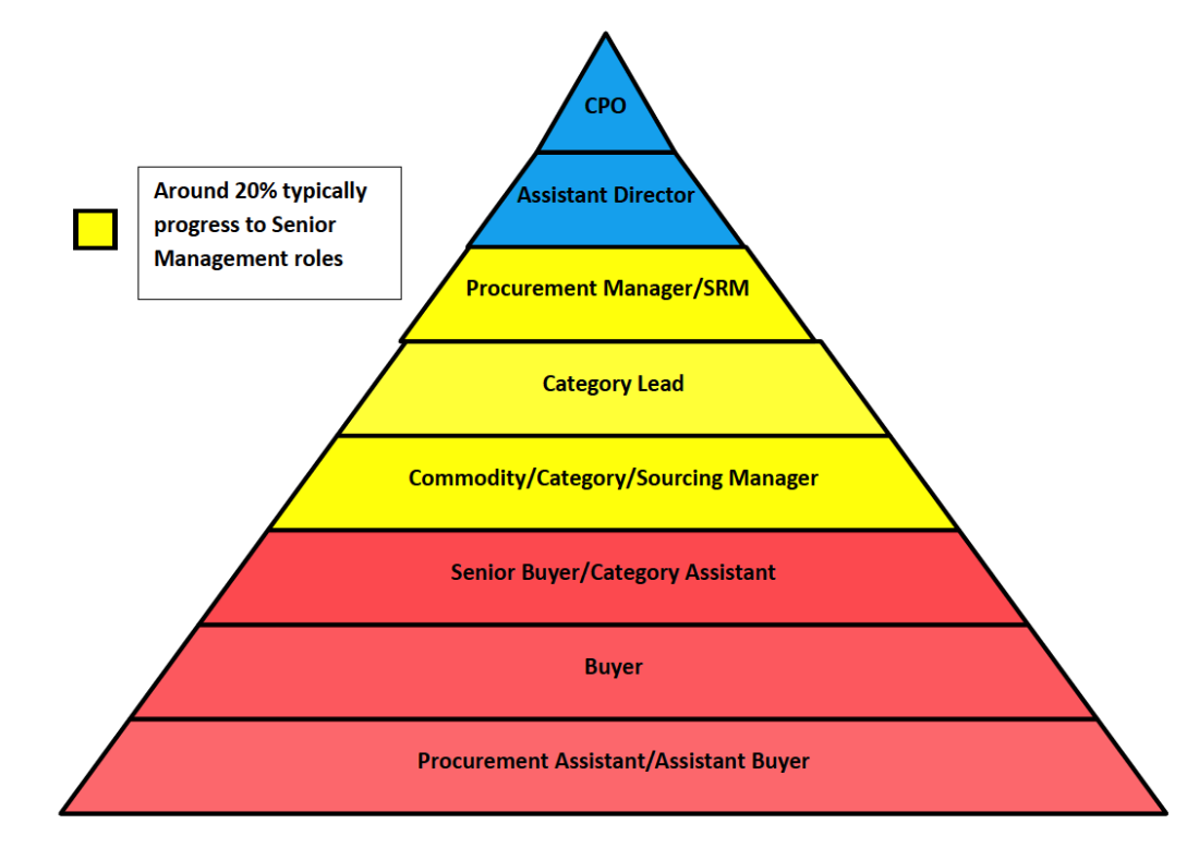 Procurement pyramid
