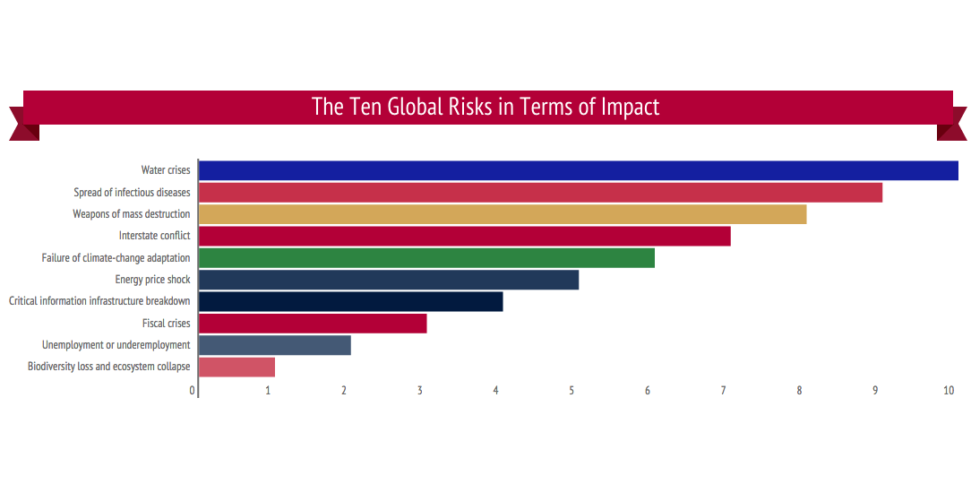 Ten Global Risks in Terms of Impact