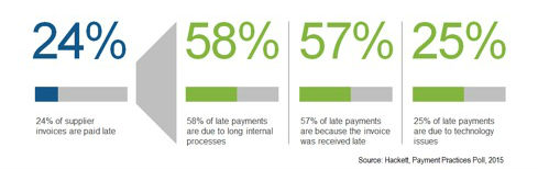 Fig 1: Common Reasons for Late Payments