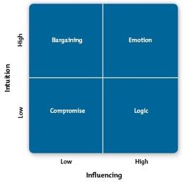 The Persuasion Tools Model