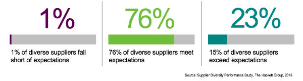 Supplier Diversity Expectations & Ranking